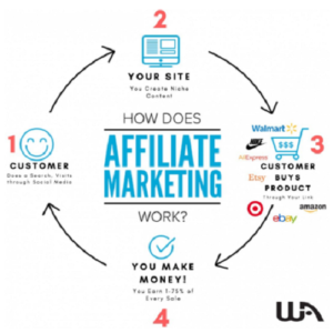 Affiliate marketing-how to go by it