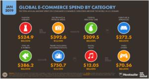 ecommerce spent category