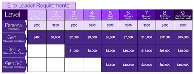 Acti-Labs compensation plan requirement
