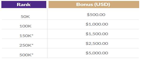 QuiAri lifestyle bonus