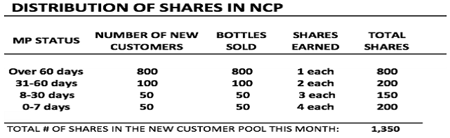 Arego Life Review - NCP calculations