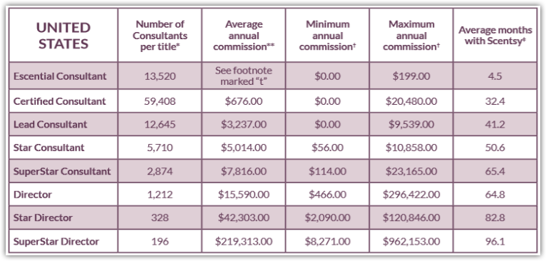 Scentsy Income Disclosure Statement for US