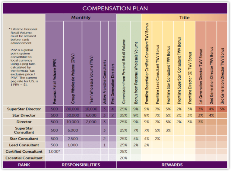 Scentsy compensation plan for consultants